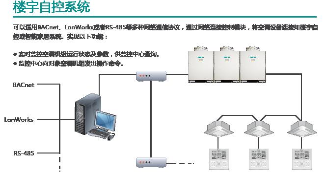 海信中央空调楼宇自控系统