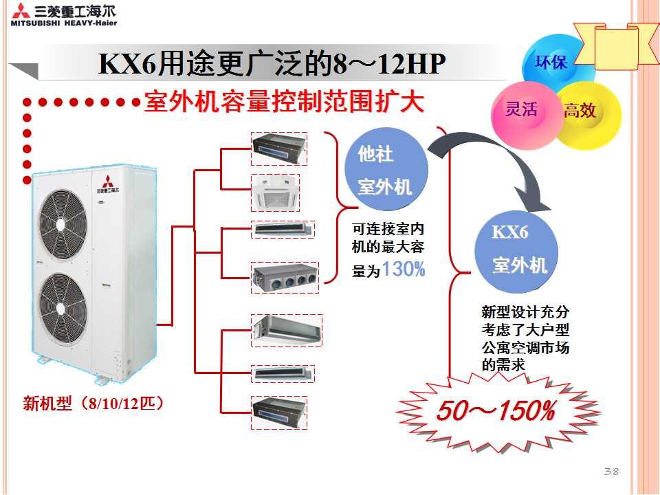 三菱重工海尔中央空调kx6多联机推介资料